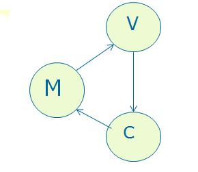Swing MVC